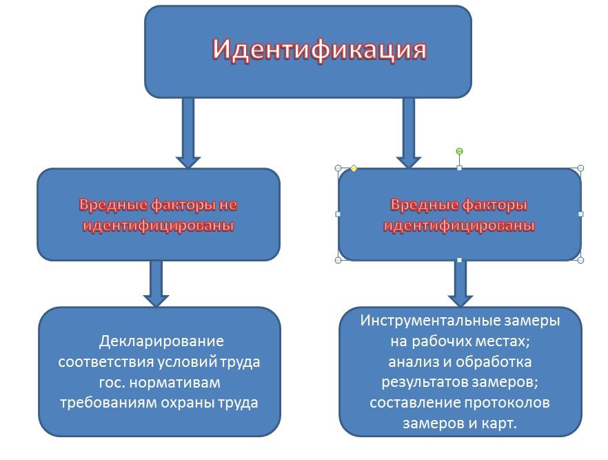 Специальная оценка условий труда (соут): проведение оценки условий.